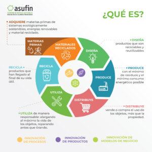EcoAsufin. El proyecto
